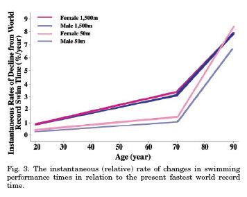 運動會減緩心肺適能的老化嗎?