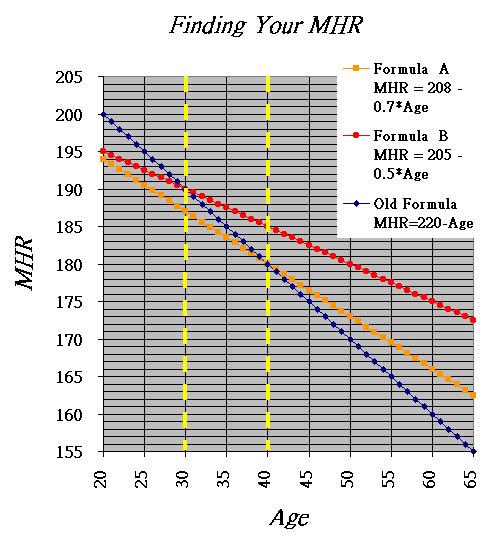 「220-年齡」可以有效推估最大心跳率嗎?