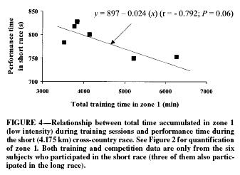 訓練衝量(training impulse, TRIMP)