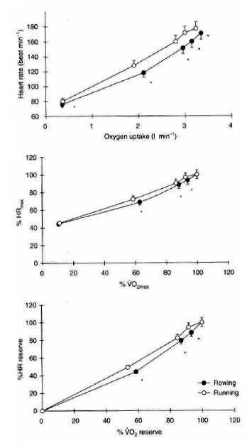 划船測功儀與跑步機的運動生理反應差異 (Yoshiga, Higuchi, & Oka, 2003)