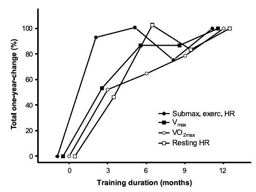 心跳率控制訓練的效果會一直有效嗎?