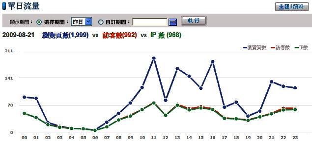 運動生理學網站一天(2009年8月21日)的流量(yahoo站長工具,不含部落格)