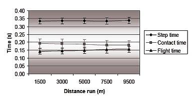 可測量步態的跑步機