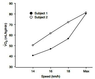 運動生理週訊第312期 跑步經濟性的測量