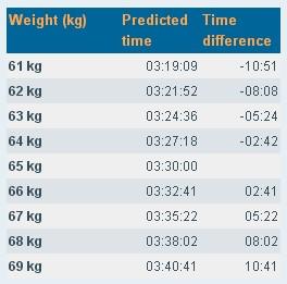 運動生理週訊第308期 體重降低會提昇長距離跑步表現嗎?