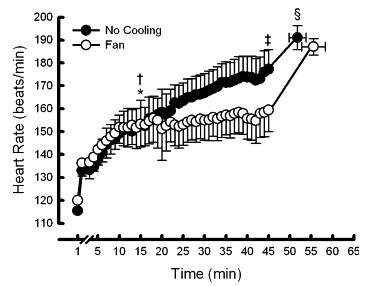運動生理週訊第311期 心血管循環轉變對運動心跳率判定運動強度的影響