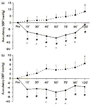 運動生理週訊 運動後的低血壓反應