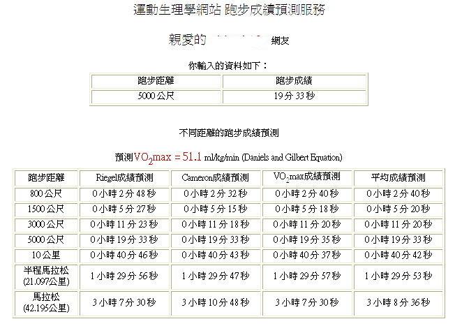 運動生理週訊第285期 馬拉松成績預測服務