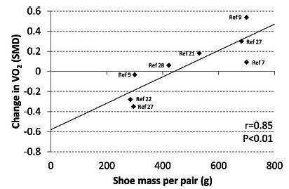 運動生理週訊第334期 穩定型與避震型跑鞋的選擇