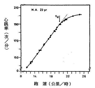 運動生理週訊第324期 有氧運動•無氧閾值