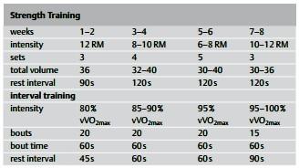 運動生理週訊第325期 同步訓練 (concurrent training) 對心肺耐力的影響