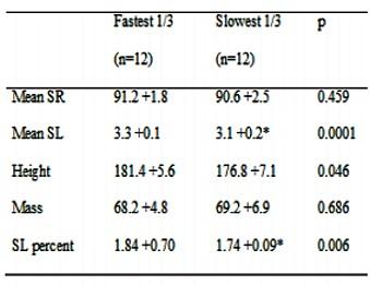 運動生理週訊第322期 長距離跑步表現與身高、腿長有關嗎?