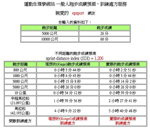 運動生理週訊第329期 跑步訓練狀況的評估--Sprint Distance Index (SDI)