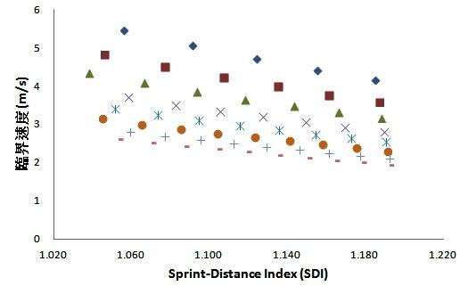 運動生理週訊第331期 跑步訓練狀況的評估--SDI與CV的應用