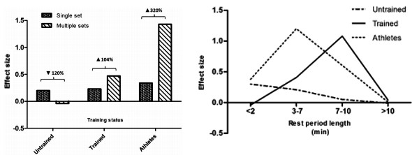 運動生理週訊第332期 活化後增益現象 (post activation potentiation, PAP)