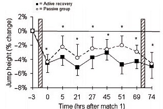 運動生理週訊第347期 透過垂直跳評量疲勞與恢復