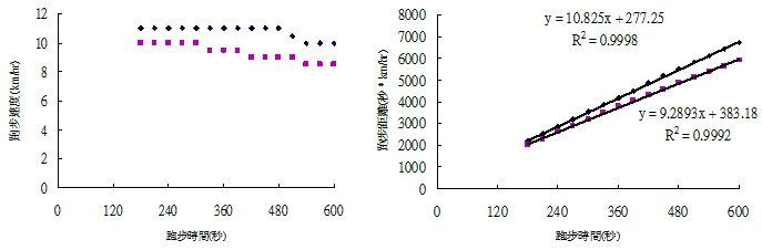運動生理週訊第336期 心跳率控制跑速變異