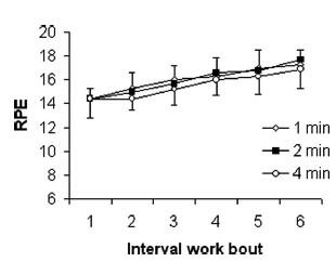 運動生理週訊第340期  使用心跳率決定間歇訓練的休息時間好嗎?