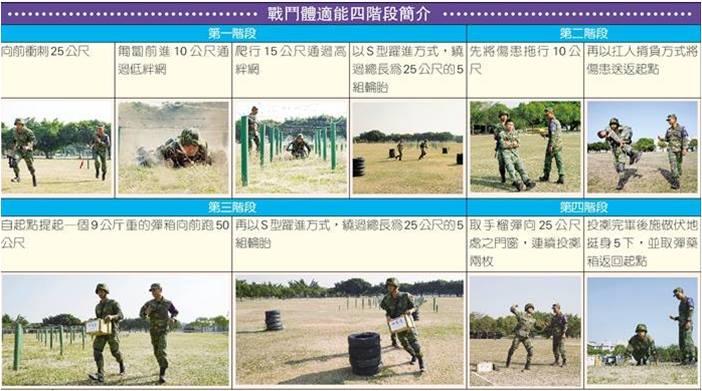 運動生理週訊第341期 國軍的體能測驗標準不合理嗎?