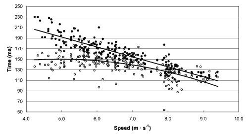 運動生理週訊第342期 跑步時著地時間與跑步經濟性的關係