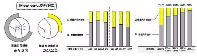 運動生理週訊第351期 中國跑者跑姿大數據資料