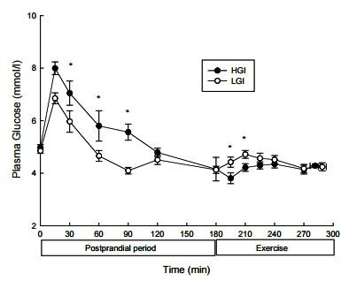 運動生理週訊第349期 運動前攝取小扁豆 (低GI食物) 會提昇運動表現嗎?