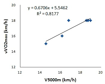 運動生理週訊第352期 vVO2max的簡易評量--3000m或5000m測驗