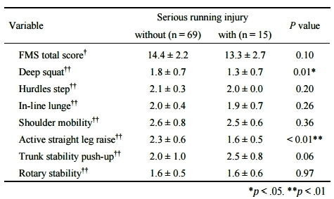 運動生理週訊第364期 跑步選手的FMS評量