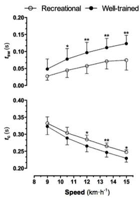 運動生理週訊第366期 跑步的步幅角度 (stride angle)