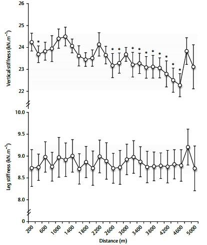 運動生理週訊第367期 跑步的垂直與腿部硬度 (stiffness)