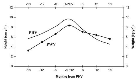 運動生理週訊第365期 身高成長最大速率 (peak height velocity)
