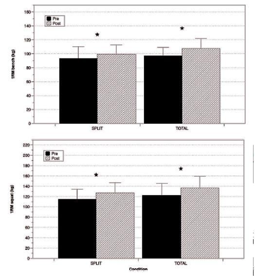 肌力訓練頻率對訓練效果的影響