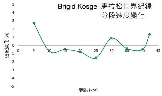 馬拉松比賽配速的演算