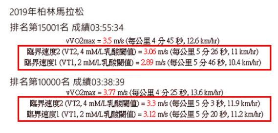 一般人馬拉松比賽配速的演算