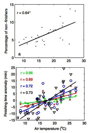 運動生理週訊第377期 環境溫度對馬拉松表現的影響
