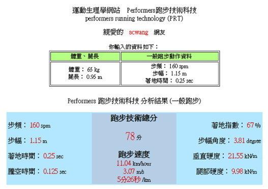 運動生理週訊第378期 Performers跑步技術科技