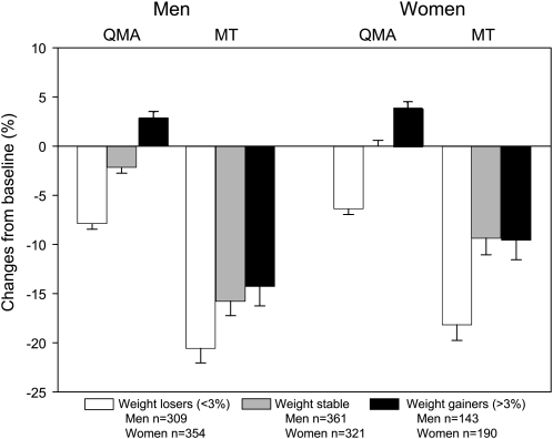 肌力老化是肌肉減少的3倍