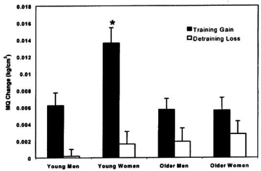 肌肉質量 (muscle quality) 的老化