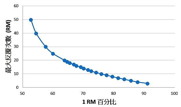 1RM百分比的RM次數