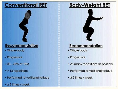肌力訓練降低死亡率