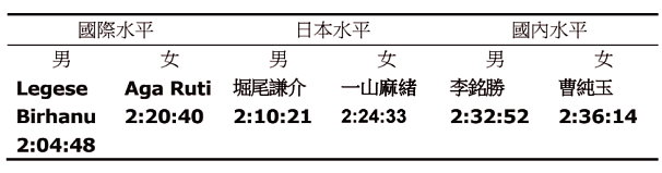 2019東京馬拉松參賽經驗談