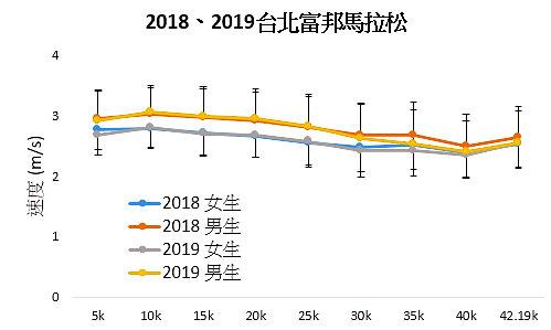 2018年、2019年台北馬拉松比賽數據分析